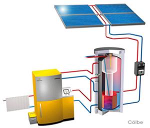Pelletheizung Kombination mit Solarthermie