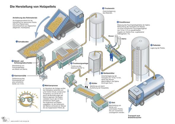 Herstellung & Produktion von Pellets
