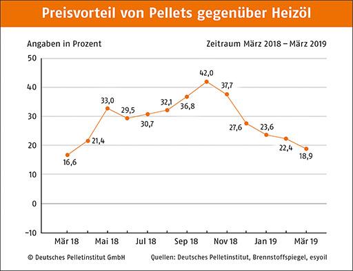 Pelletspreise versus Heizölpreise 2018-2019