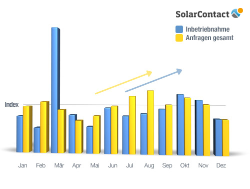 SolarContact Index 2012