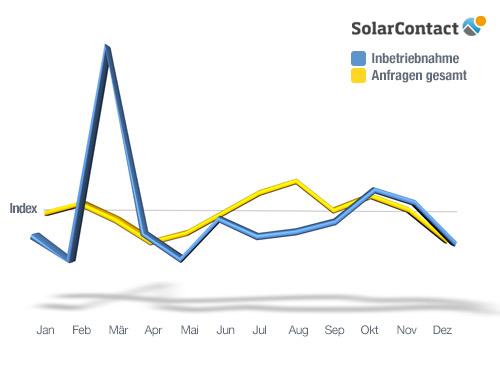 SolarContact Index 2012 im Jahresverlauf
