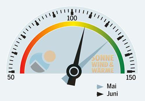 SolarContact-Index Juni 2013