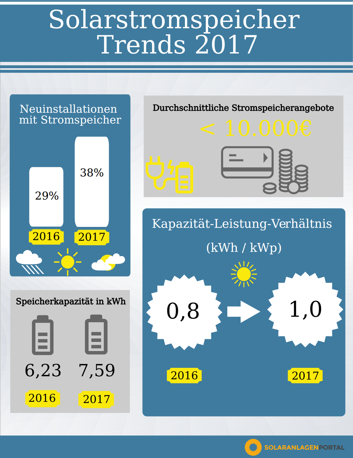 Solarstromspeicher Trends 2017