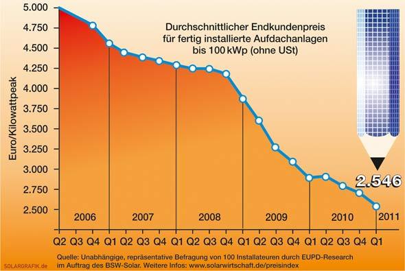 Photovoltaik Preisentwicklung