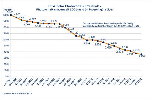 Photovoltaik Preisentwicklung bis 10 kWp