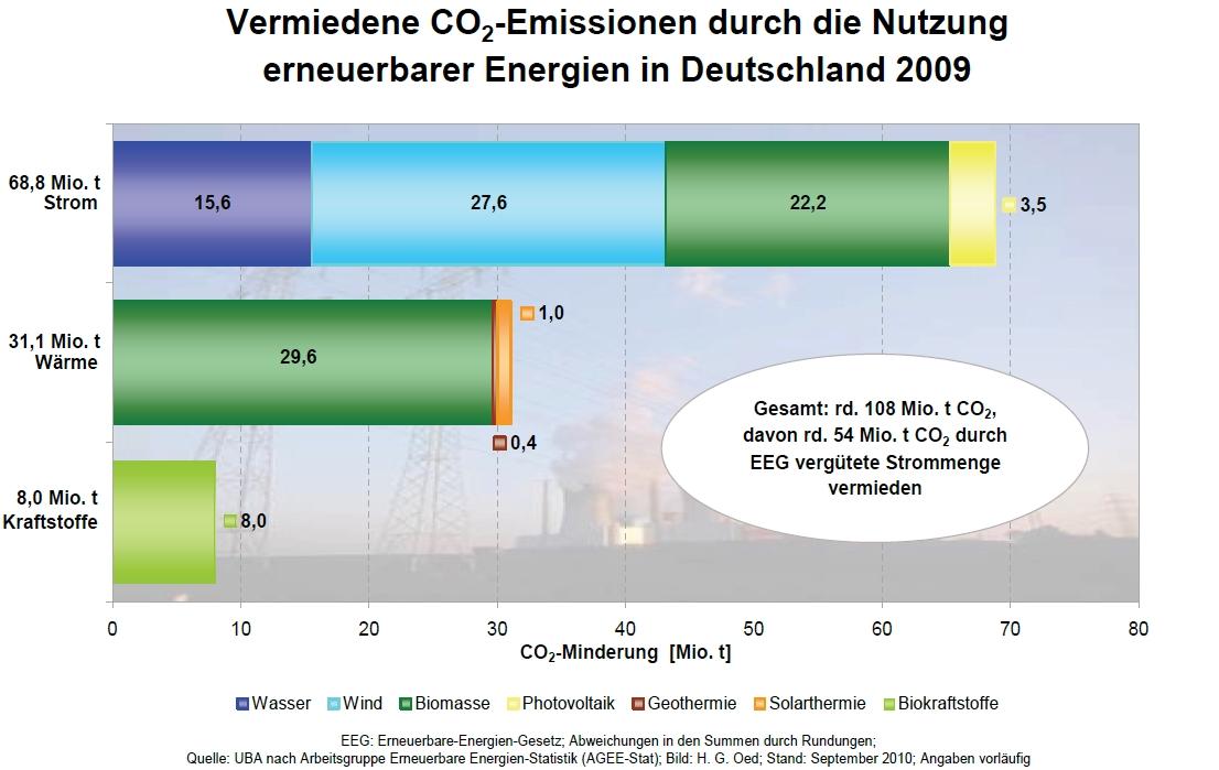 Photovoltaik Umweltbilanz