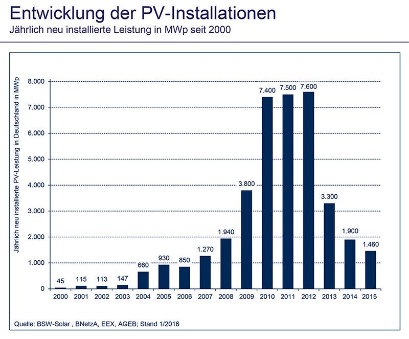 Entwicklung der PV-Installation in Deutschland von 2000 bis 2015