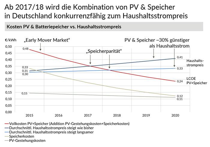2017/18 wird eigener Solarstrom konkurrenzfähig zum Haushaltsstrom