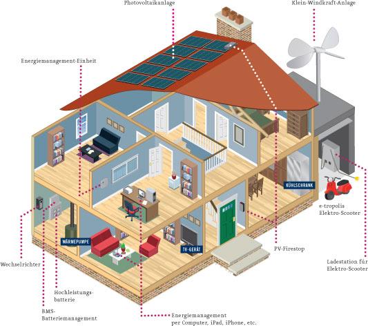 Energiekonzept von Sig Solar