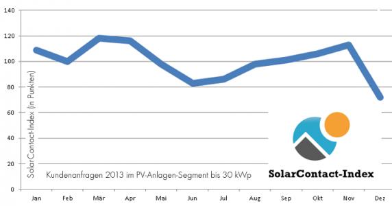 SolarContact-Index 2013 Jahresauswertung
