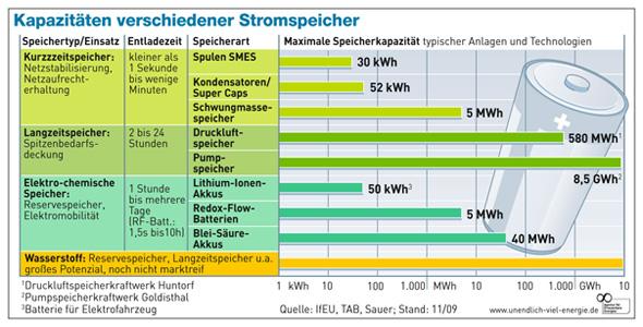 Stromspeicher Kapazitäten