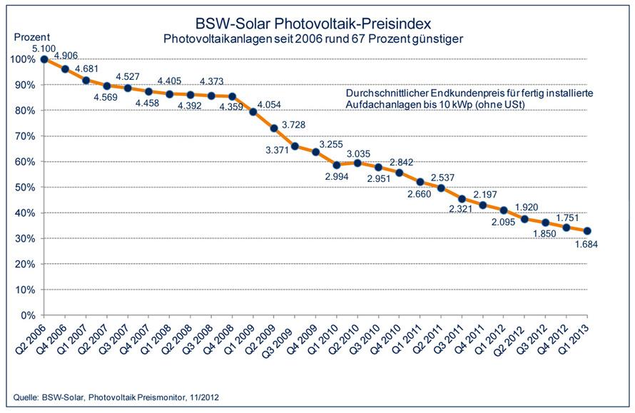 Photovoltaik Kosten pro kWp