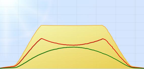 Abgeflachte Ertragskurve bei 70%-Abregelung des Wechselrichters