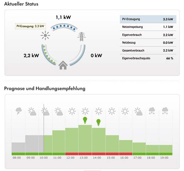 Sunny Home Manager Energiemanagement