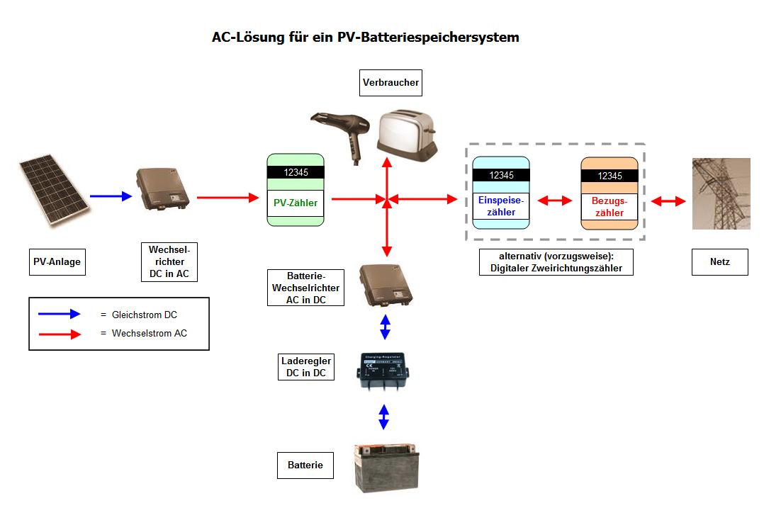 Anschluß einer Batterie an eine PV-Anlage: AC-seitig und DC-seitig