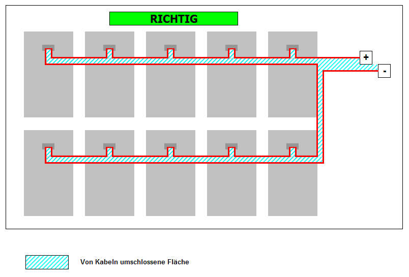 Richtige Kabelführung Solargenerator