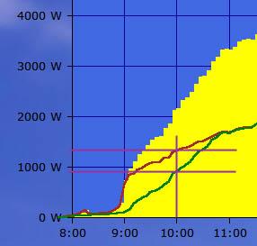 Schattenanalyse Solarlog Polykristalline Module High-Light 10:00 Uhr