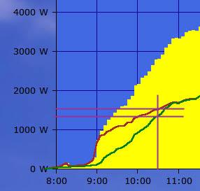 Schattenanalyse Solarlog Dachanlage High-Light 10:30 Uhr