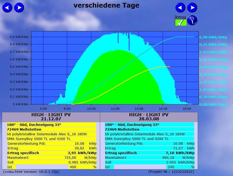 Vergleich Einstrahlungswerte zu unterschiedlichen Jahreszeiten