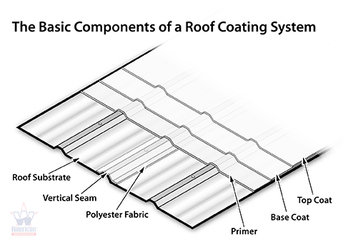 Common roof covering options for Names of roofing materials