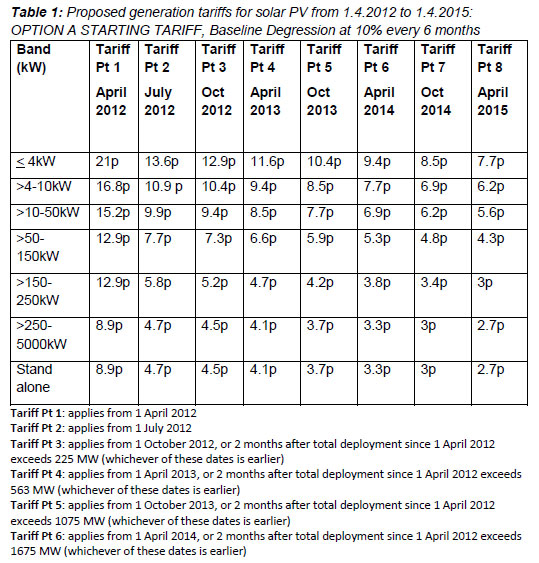 Feed in Tariff Rates in the UK