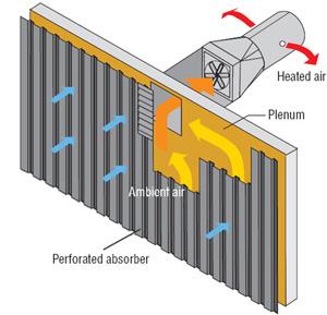 Solar Hot-Air Collector