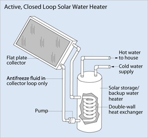 Closed Loop Solar Water heating
