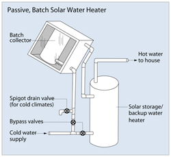 Open Loop Solar Water Heater