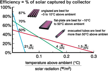 Solar Collector Eficiency