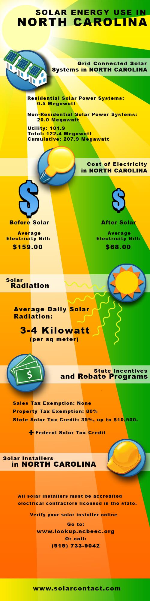 Fact Sheet Solar Energy Use in North Carolina