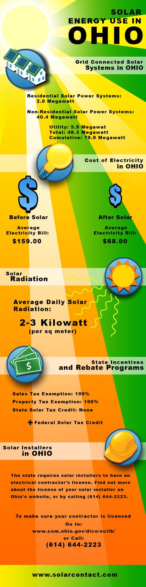 Fact Sheet Solar Energy Use in Ohio