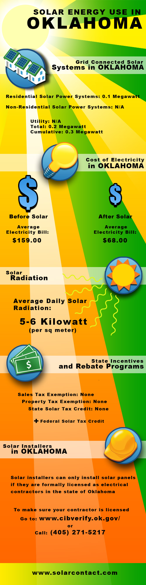 Fact Sheet Solar Energy Use in Oklahoma