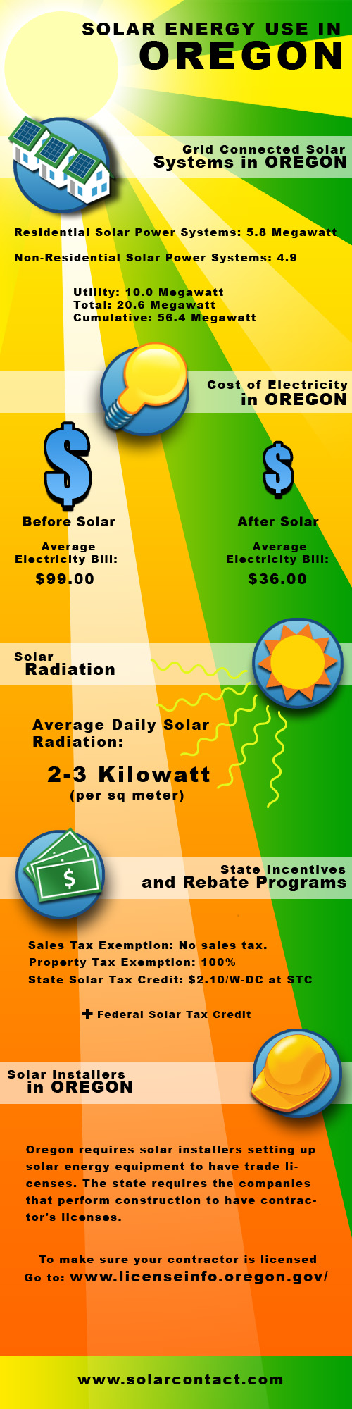 Fact Sheet Solar Energy Use in Oregon