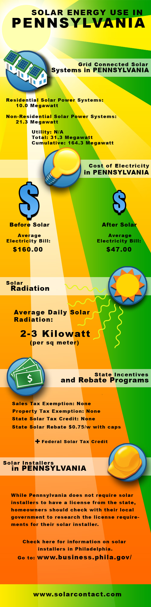Fact Sheet Solar Energy Use in Pennsylvania