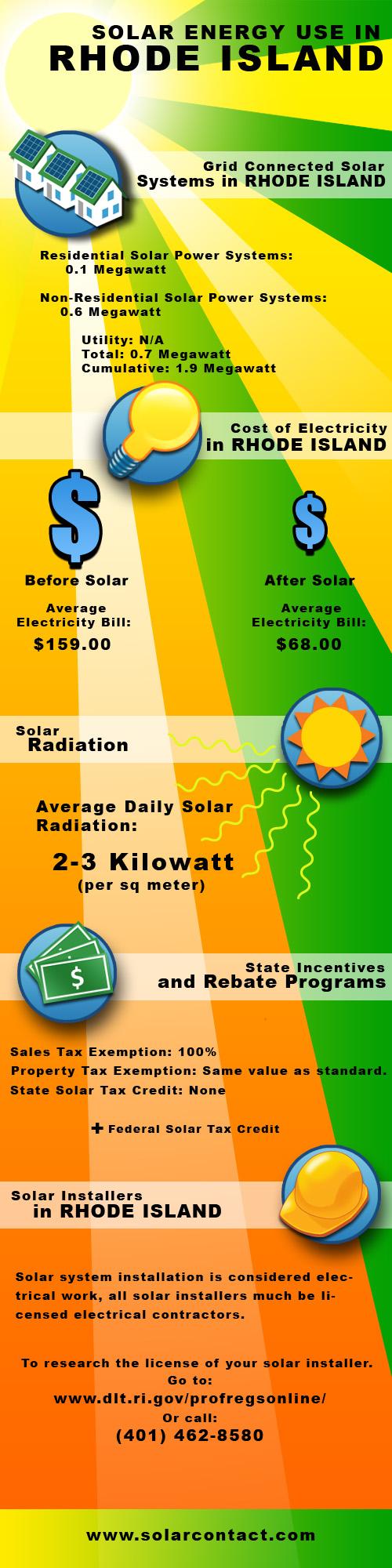 Fact Sheet Solar Energy Use in Rhode Island