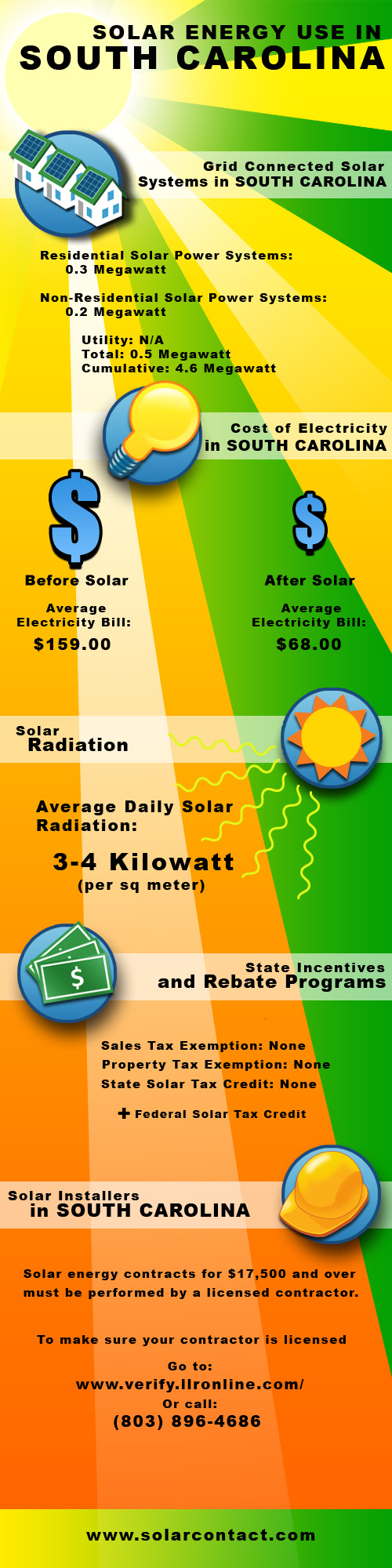 Fact Sheet Solar Energy Use in South Carolina