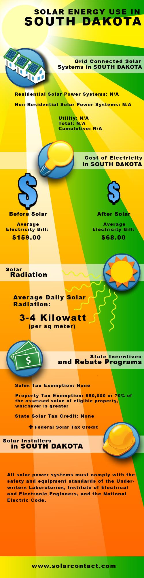Fact Sheet Solar Energy Use in South Dakota