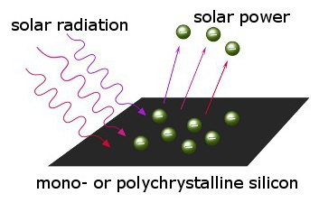 Solar Technology - Photoelectric Effect