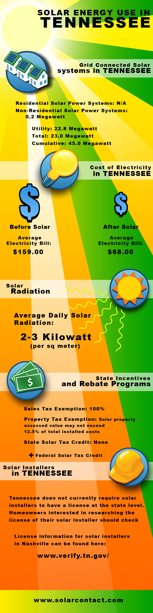 Fact Sheet Solar Energy Use in Tennessee