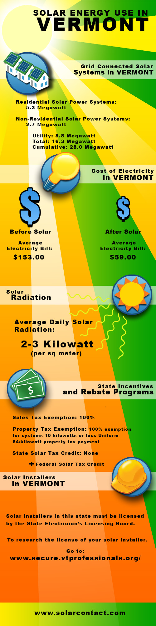 Fact Sheet Solar Energy Use in Vermont