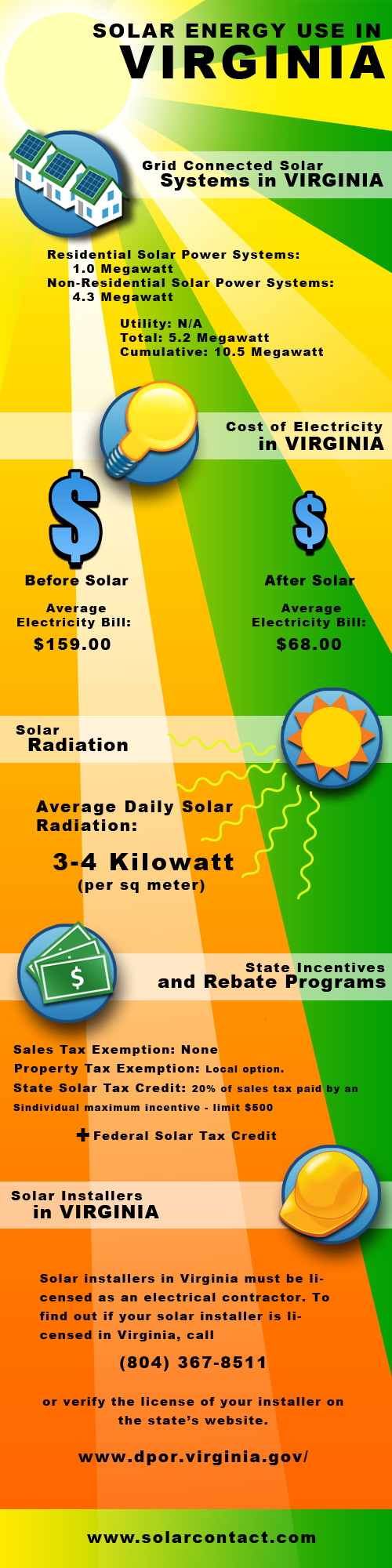 Fact Sheet Solar Energy Use in Virginia