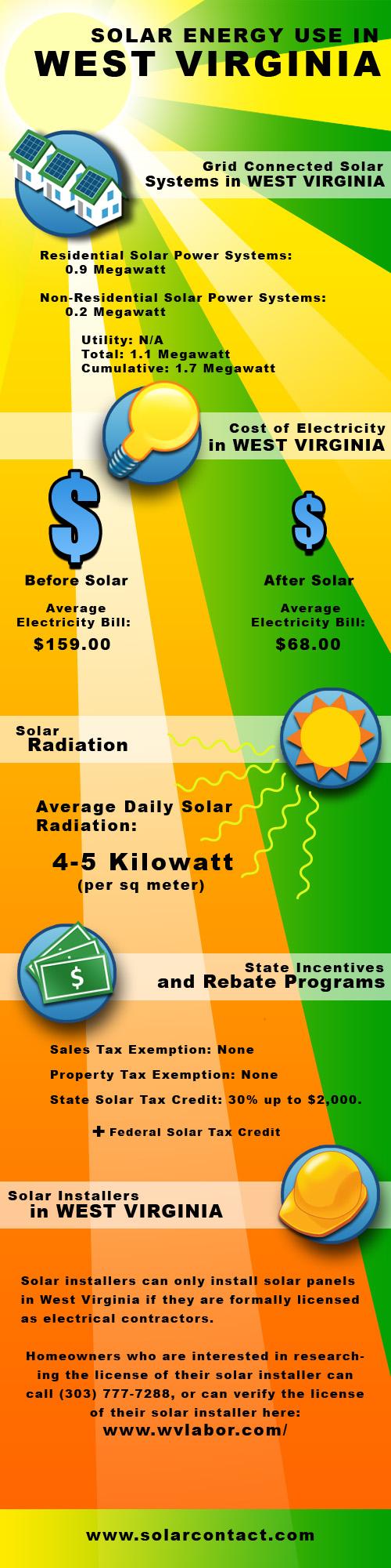 Fact Sheet Solar Energy Use in West Virginia