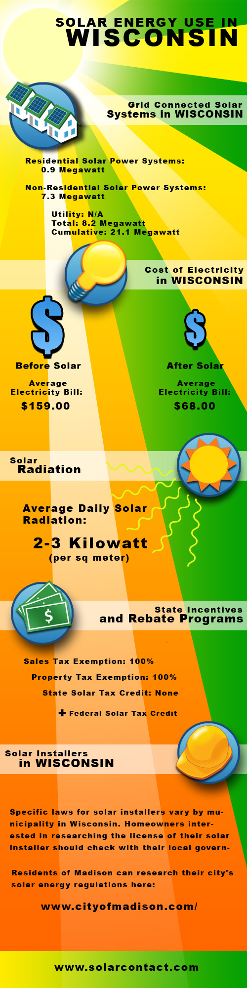 Fact Sheet Solar Energy Use in Wisconsin