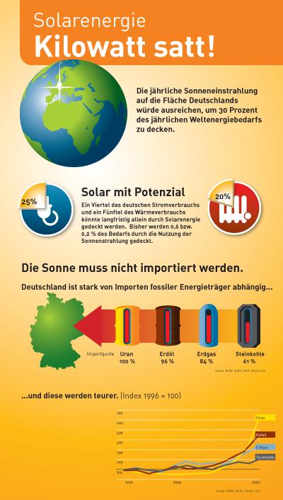 Solarenergie - Wertvolle Energiequelle für Deutschland