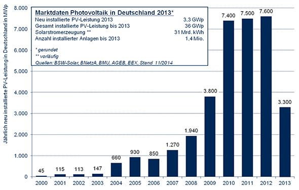 Solarleistung: Statistiken zur Photovoltaik in Deutschland