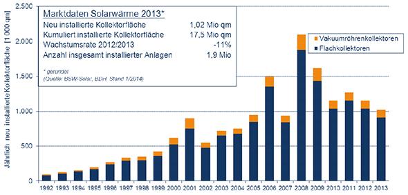 Solarleistung: Statistiken zur Solarthermie in Deutschland