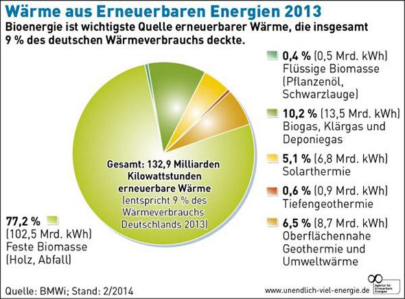 Solarwärme 2013