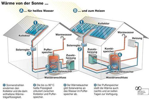 Solaranlage mit Heizungsunterstützung