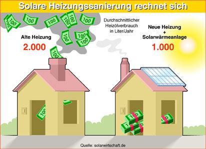 Solaranlagen Preise Solarthermie