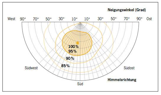 Ausrichtung Sonnenkollektoren